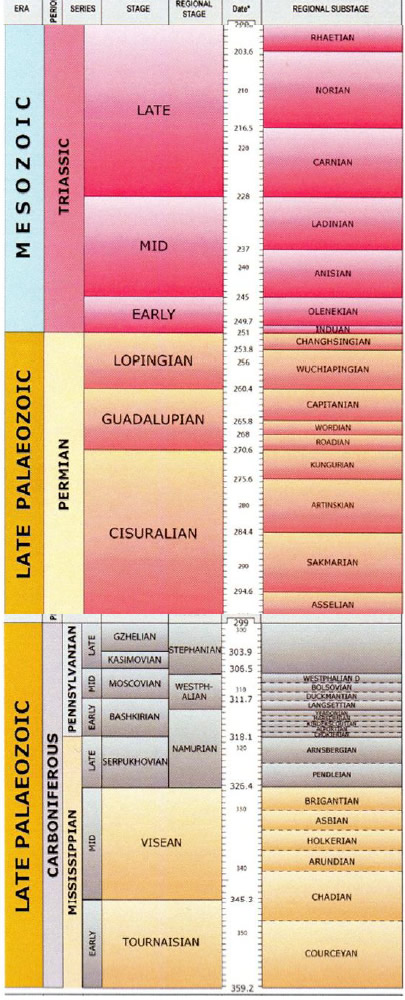 Stratigraphy of the Triassic, Permian and Carboniferous rocks which underlie Brockholes (British Geological Survey online time chart)
