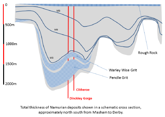 Schematic cross section showing total thickness of Namurian strata, based on a comprehensive section in British Regional Geology, The Pennines and Adjacent areas 7. The Askrigg block is to the left (north side) of the section.