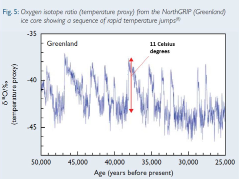 Temperature proxy versus time, over a 25,000 year period, derived from oxygen isotopes in a Greenland ice core.