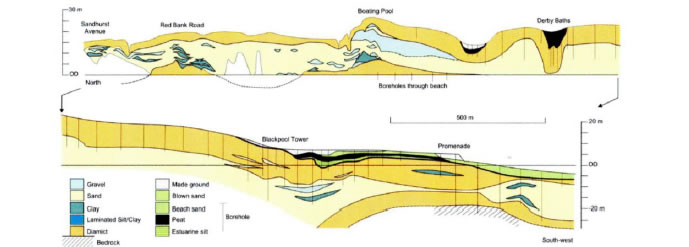 Coastal sections at Blackpool from the researches of Binney (1855) and de Rance (1877) redrawn by Wilson and Evans (1990) and a recompilation of the boreholes through Blackpool against a topography derived from the NextMAP DEM (redrawn from Wilson and Evan 1990) Chiti, 2004