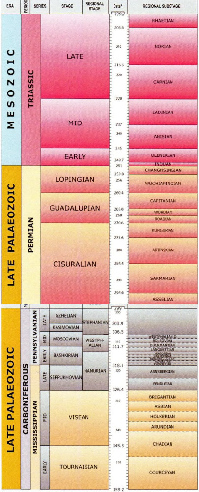 Stratigraphy of the Triassic, Permian and Carboniferous rocks which underlie Preston (British Geological Survey online time chart)