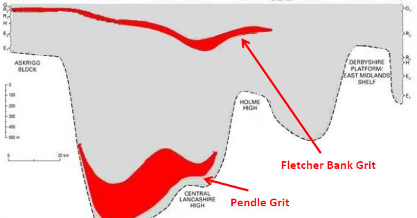 Sketch diagram to show the relative positions of Pendle Grit and Fletcher Bank Grit within Carboniferous sediments of northern England (adapted from BGS Pennines and adjacent areas)