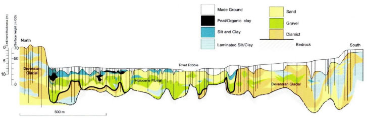 Diagram constructed using borehole evidence for the stratigraphy across the Ribble at the M6 motorway and the Brockholes meander. The boulder clay (diamict) is about 20m thick at both north and south limits of this section. (Chiti 2004)