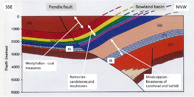 Reconstruction of a representative section across the Craven Basin, showing the amount of movement on the Pendle fault. Based on Fraser and Gawthorpe, 1990. (CL = Chatburn Limestone)
