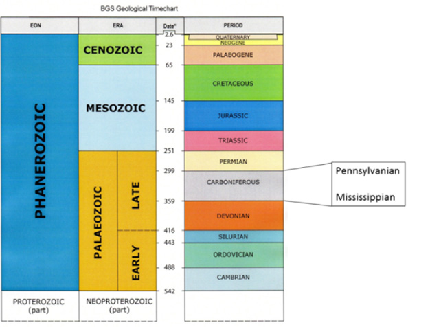 Phanerozoic Geological column, from the British Geological Survey web site 2