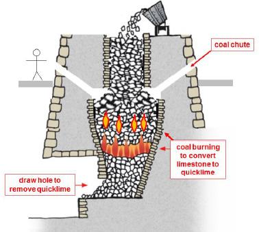 Diagrammatic representation of a lime kiln with coal chutes, designed to introduce coal into the calcining zone of the kiln and therefore to make more efficient use of the coal. All modern kilns operate on this principle or something very similar.